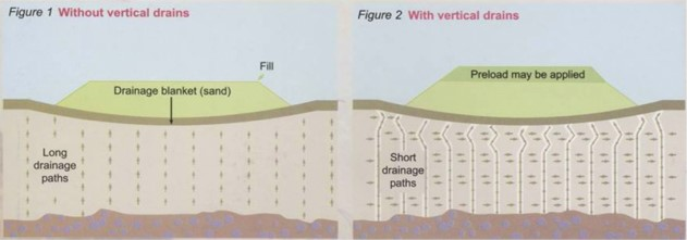 Preloading without Vertical Drains and Preloading with Vertical Drains