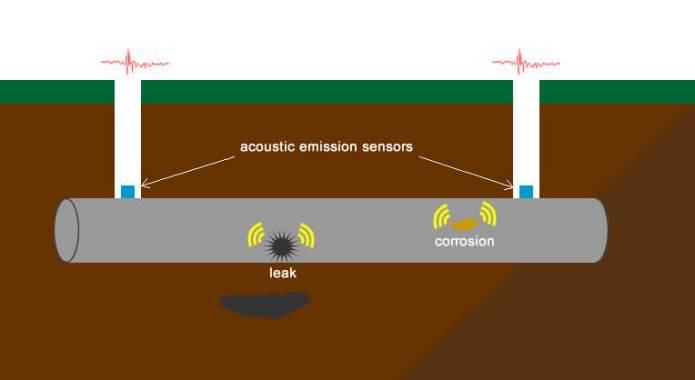 Acoustic-Emission