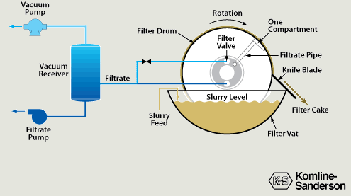 Diagram depicting rotary drum vacuum filter operation and process flow
