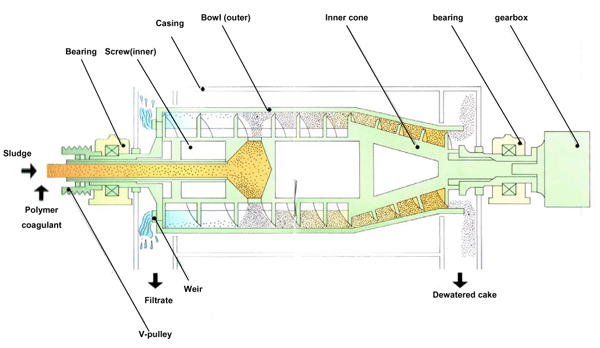 Diagram of a typical dewatering centrifuge