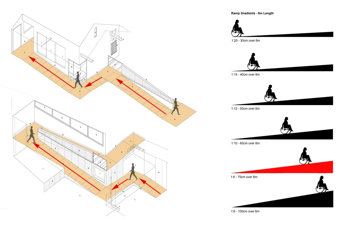 Ramps with Different Gradients; Image Courtesy:  Chambersmcmillan Architec