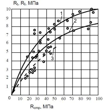 Figure-2: The variation of flexural strength Rf) of fine-grained concrete with the ordinary concrete (Rcmp)