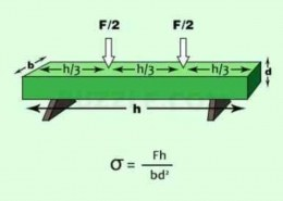 What is the difference between the modulus of rupture and flexural strength?