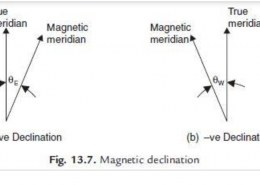 What is the difference between Declination and Dip?