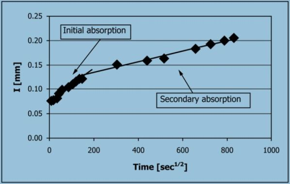 Initial Rate Absorption and Secondary Absorption of Concrete