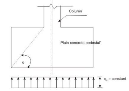 Plain Concrete Pedestal