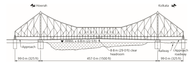 Howrah Bridge Structural system