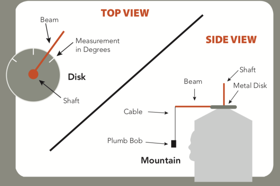Pointing machine used in the construction of the Mount Rushmore Monument
