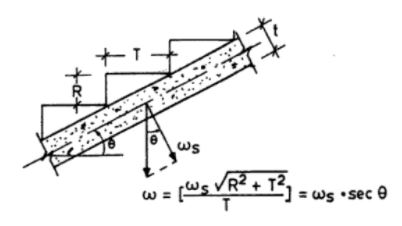 waist slab load calculation