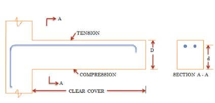 Structural Behavior of Cantilever Beam