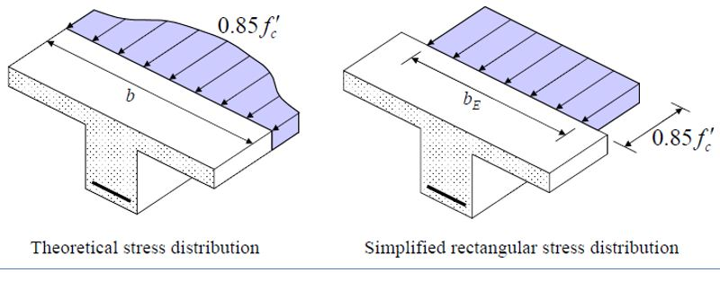 Theoretical Stress Distribution and Simplified or Rectangular Stress Distribution Over the Width of a Flange of T-beam