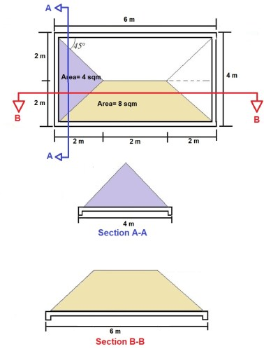 Transfer of Two-way slab to Beams
