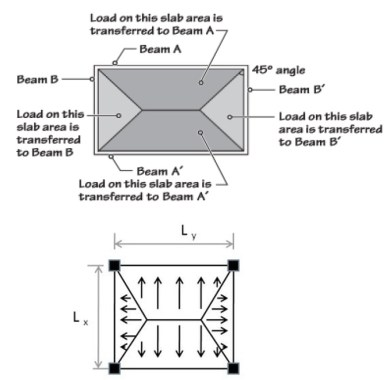 Transfer of Loads from Rectangular Two-way Slab to Four Beams