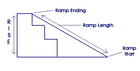Section of a Typical Ramp