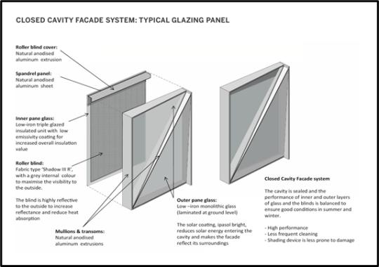 Structure of a Closed Cavity Façade