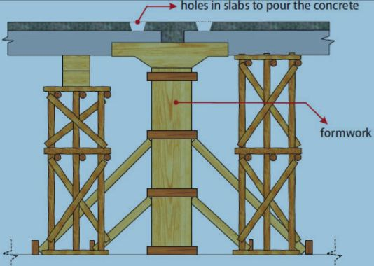 Assemble the Formwork and Create a Hole in the Floor Slab to Facilitate Concrete Placement Process