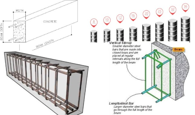 Assumptions and Specifications for Design of Reinforced Concrete Beam
