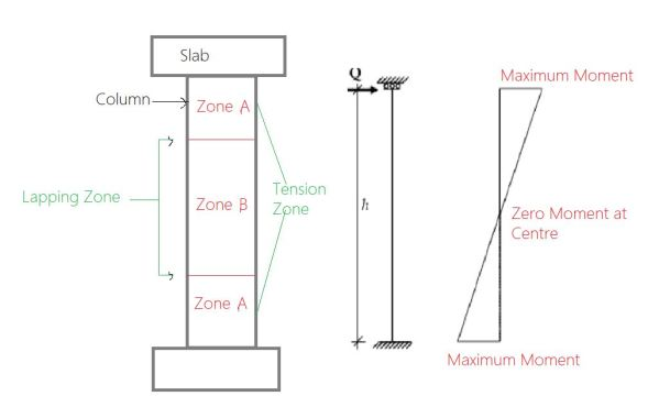 Lapping Zones of R.C.C Columns