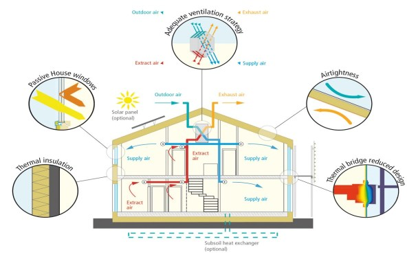 Principles of Passive House