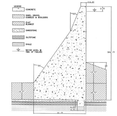 Geometry of the concrete gravity Austin dam.