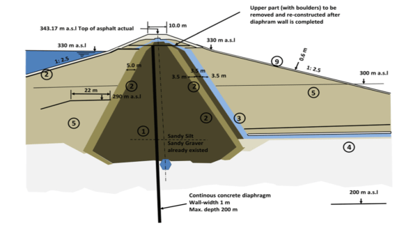 Proposed recommendation of Diaphragm wall for the safety of Mosul Dam