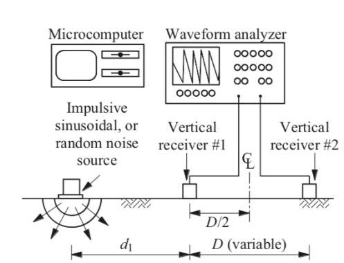 SASW method for measuring the soil properties by generating the Rayleigh waves at a given point on the surface