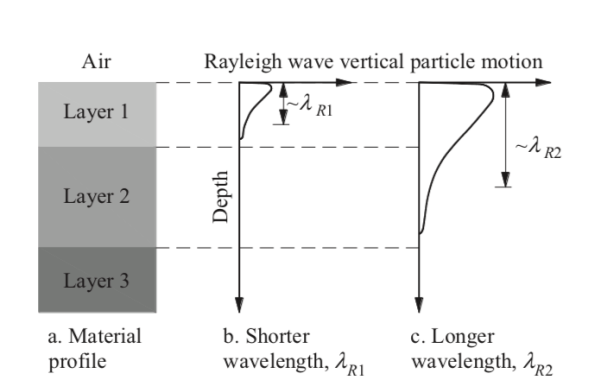 Rayleigh waves propagation in Spectral-Analysis-of-Surface-Waves method