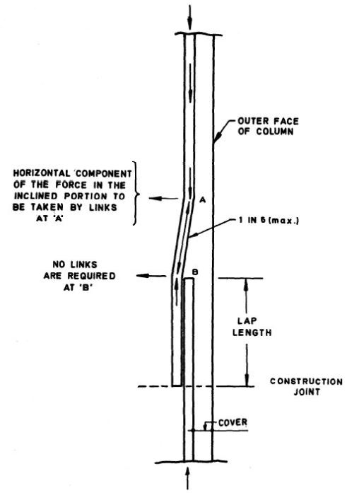 Splicing of rebars with offset cranked bar in a column -Joggle of reinforcement