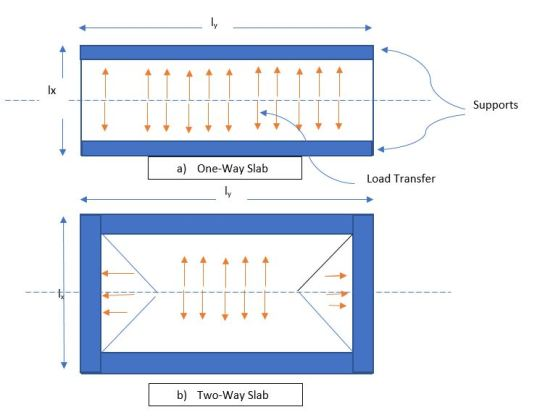 Structural Behavior of One-Way and Two-Way Slabs