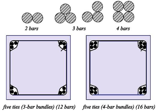 Bundled Bars