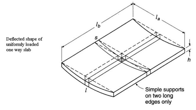Deflected Shape of One-ways Slab Due to Uniformly Distributed Load
