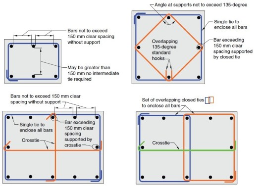 Illustrations to Clarify Measurements Between Laterally Supported Column Bars
