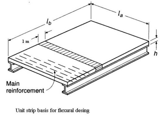 Unit Strip Basis for Design of One-way Slab
