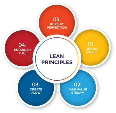 Aspects of lean project management