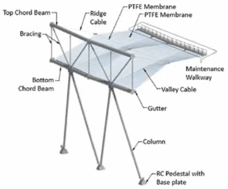 Rendered view of roof structure above podium level