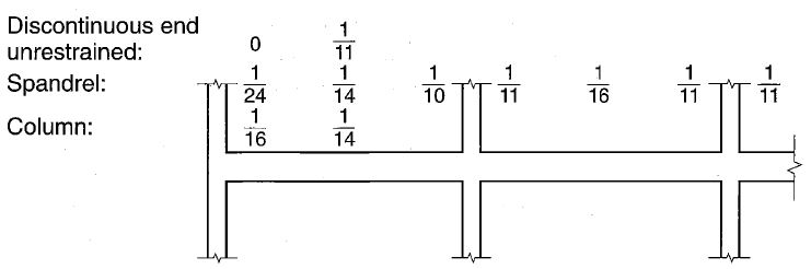 Summary of ACI simplified method (Approximate method or ACI moment coefficient) for Beams with more than two Span