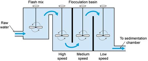 coagulation–flocculation process
