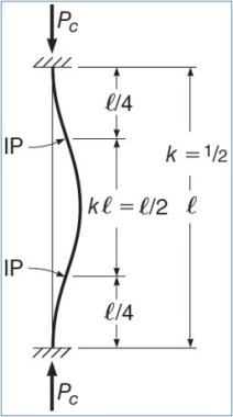 Effective Length Factor for Fixed End Columns