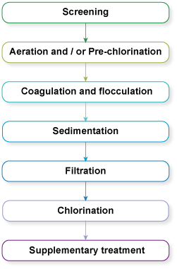 Stages in Water Treatment Plant