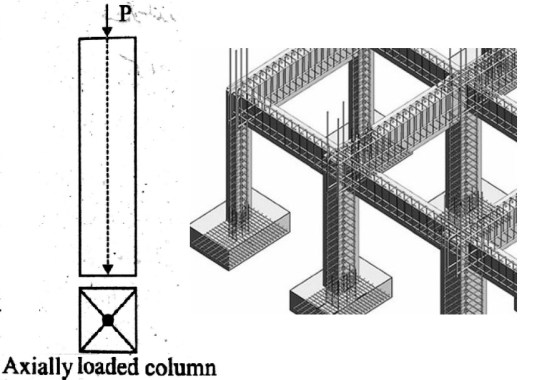how to design axially loaded rc short column as per aci 318-19