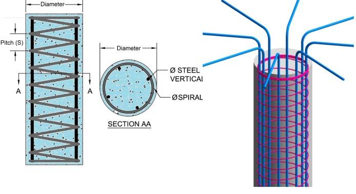 how to design axially loaded Circular RC column