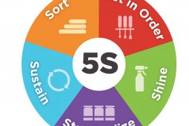 How to Use Lean 5S on Construction Sites?