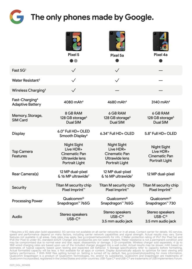 Google comparison chart Pixel 5A