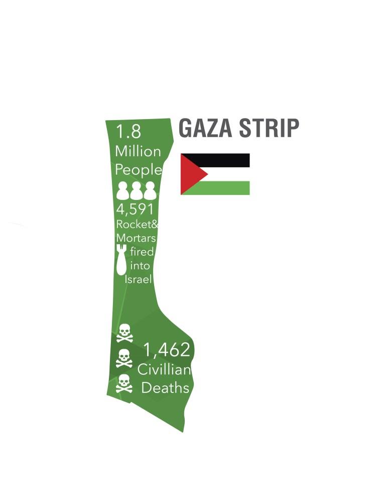 GazaIsrael