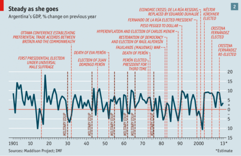 Gdp changes in relation to political events