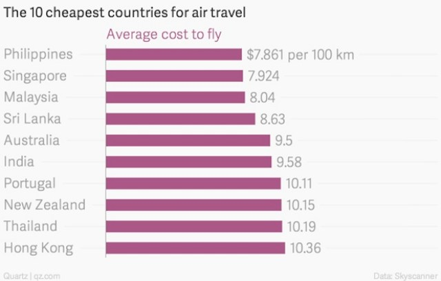 Cheapest Countries Chart
