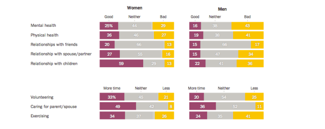 Men And Women Attitudes When Not Working
