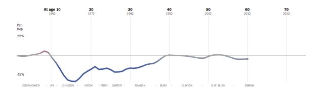 1952 Birth Political Alignment