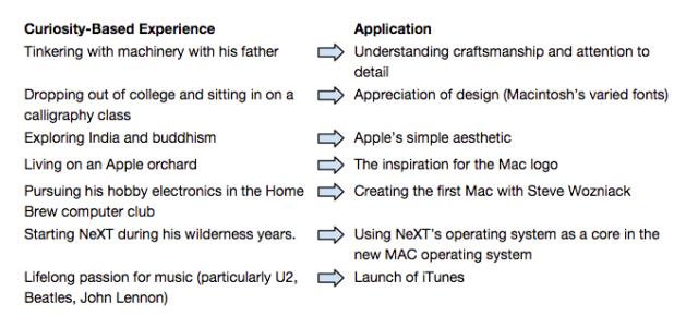 Steve Jobs Life Experiences