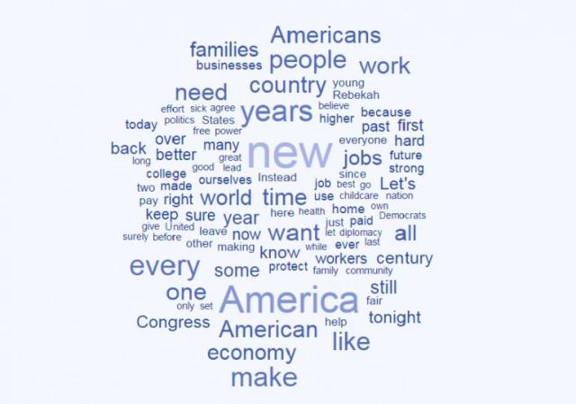 2015 State of the Union Word Cloud